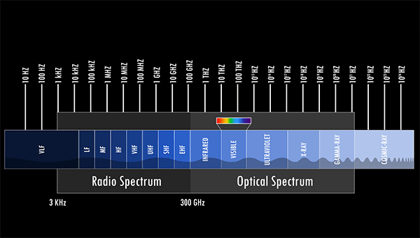 The Many Frequencies of RF Communication